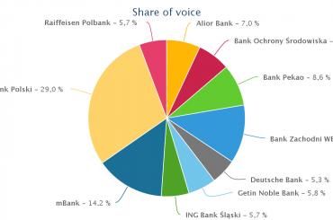 Banki i ich aktywność w mediach. W I kwartale 2016 dominuje PKO Bank Polski