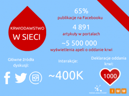 Social media pełne krwi, czyli krwiodawstwo w sieci