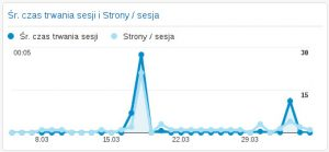 Jak dostosować panel Google Analytics